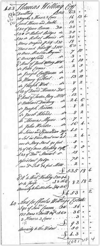 Thomas Willing Taxes