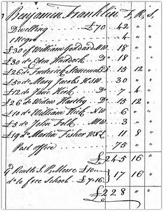 Benjamin Franklin Taxes